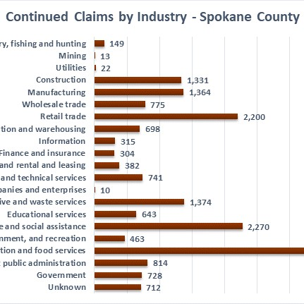 Continued claims by industry in Spokane County