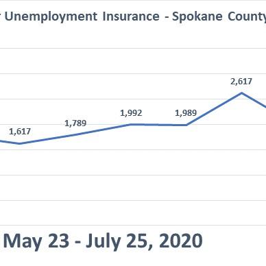 Unemployment Insurance chart for Spokane County 2020