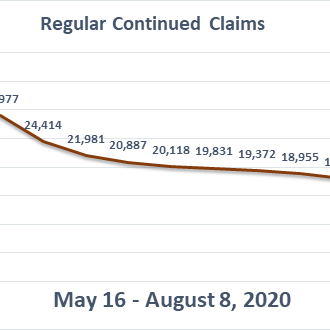 Regular Continued Claims chart 2020