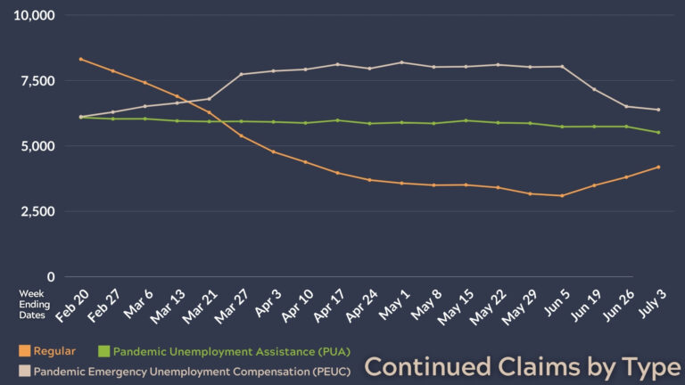 Unemployment Continued Claims graphic