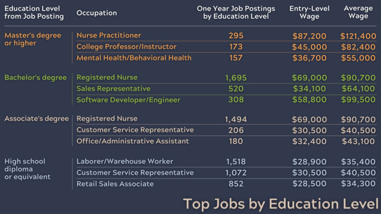 Top Jobs by Education Level graphic