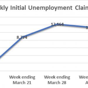 Apr 4 Initial Unemployment Claims chart