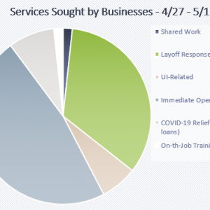 Business services May 1
