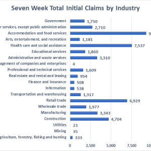 Claims by industry graph