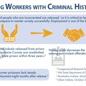 Hiring Workers with Criminal Histories