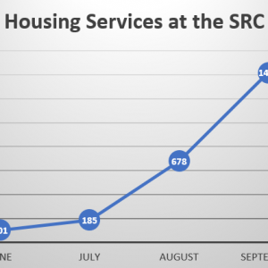 Housing Services at the SRC square