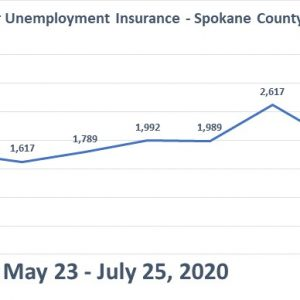 Unemployment Insurance chart for Spokane County 2020