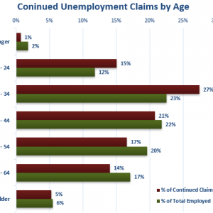 continued claims by age square